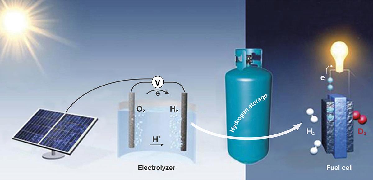 H2arvester schema elektrolyse